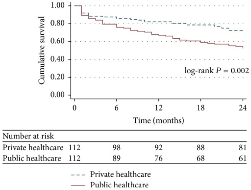 Survival curves of the critical care patients discharged from tertiary ICUs according to healthcare system status: propensity score-matched analysis. ICU: intensive care unit.