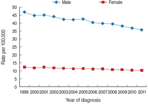 Age-standardized incidence of liver cancer in Korea by year, 1999-2011 (standard population: Korean population in 2000). From Jung KW, et al. Cancer Res Treat 2014;46:109-123 [6].