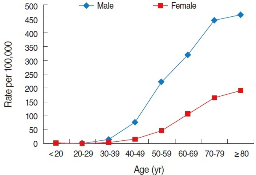 Age-specific crude incidence of liver cancer in Korea by sex in 2011. From Korean Statistical Information Service. Number of cancer patients, relative frequency, crude rate, age-adjusted incidence by cancer site and sex from 1999 to 2011 [7].