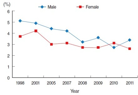 Trend of hepatitis B surface antigen (HBsAg) seropositivity in Korea 1998 to 2011. From Korea Centers for Disease Control and Prevention. Korea health statistics 2011: Korea National Health and Nutrition Examination Survey. Cheongju: Korea Centers for Disease Control and Prevention; 2012 [8]. HBsAg seropositivity, percentage of individuals who have tested positive to HBsAg (those who are 10 years old and over).
