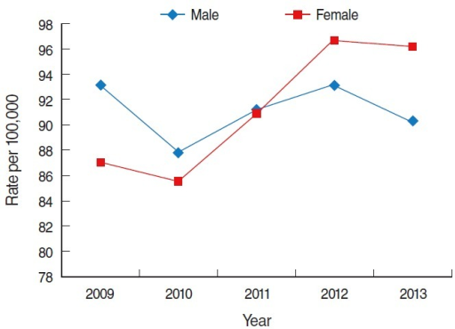 Trend of prevalence of hepatitis C virus infection in Korea from 2009 to 2013. From Health Insurance Review and Assessment Service. Disease statistics [9]; Ministry of Security and Public Administration. Registered population statistics from 2009-2013 [10].
