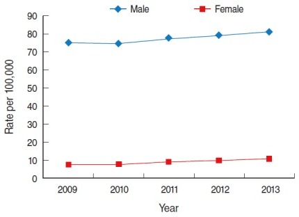 Trend of prevalence of alcoholic liver cirrhosis in Korea from 2009 to 2013. From Health Insurance Review and Assessment Service. Disease statistics [9]; Ministry of Security and Public Administration. Registered population statistics from 2009-2013 [10].