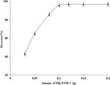 The influence of amount of NH2-UVM-7 on the recovery of Cr (VI) ions. Conditions: sample volume 100 mL; solution pH 2; eluent 1.5 mL of 0.3 mol/L NaOH; sample flow rate 2.5 mL/min