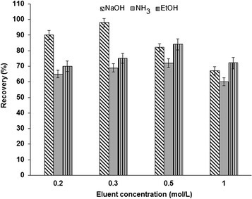 Effect of different eluents on the recovery of Cr (VI) ions from NH2-UVM-7 phase. Conditions: sample volume 100 mL; solution pH 2; adsorbent amount 0.12 g; sample flow rate 2.5 mL/min; eluent volume 1.5 mL