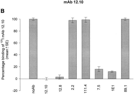 The binding of processing-inhibitory mAbs 12.8 and 12.10  to FCB-1 merozoite-derived MSP-1 is competitively prevented by certain other anti–MSP-1 mAbs. Plates coated with a merozoite antigen extract were preincubated in triplicate with either no antibody (noAb; control wells), or with predetermined saturating concentrations of mAbs 12.10,  12.8, 2.2, 111.4, 7.5, 1E1, or 89.1. The effects of this pretreatment on  binding of radioiodinated mAbs 12.8 (A) or 12.10 (B) to the immobilized  antigen was then assessed. All samples were tested in triplicate. Blocking  activity of individual mAbs was calculated as described in Materials and  Methods.