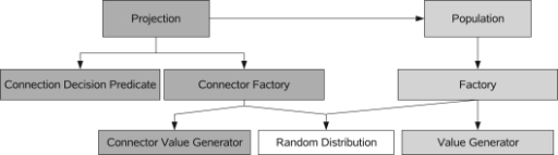 "A diagram of the most important concepts within the network construction interface. The arrows indicate a ""uses"" relationship between the concepts."