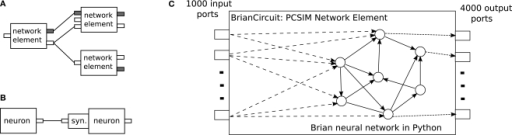 (A) Network elements of different type (with different arrangement of input and output ports) interconnected together in a PCSIM network.  Different colors of ports, gray or white, mark their different types, spiking or analog. (B) Neurons and synapses are specific subtypes of the more general concept of an network element. (C) Schematic diagram of the embedding of a network simulated with the Brian simulator into a PCSIM network element.