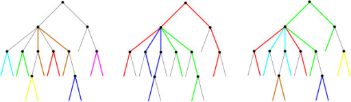 Three different path-systems on a tree with 15 leaves. Each path is shown in a distinctive color, and unused edges of the tree are shown as thin black lines. Clearly, no two paths share an edge, i.e., the corresponding collection of pairs of leaves is phylogenetically independent. Note that the paths are not necessarily vertex-disjoint.