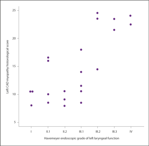 Modified scatterplot comparing the left CAD myopathy histological score and the Havemeyer endoscopic grade of left laryngeal function of the horses in the study. The values of two horses (Horse 1 and Horse 2) with grade I laryngeal function and left CAD myopathy histological scores of 10.5 have been graphically altered to make both visible. CAD = cricoarytenoideus dorsalis muscle.