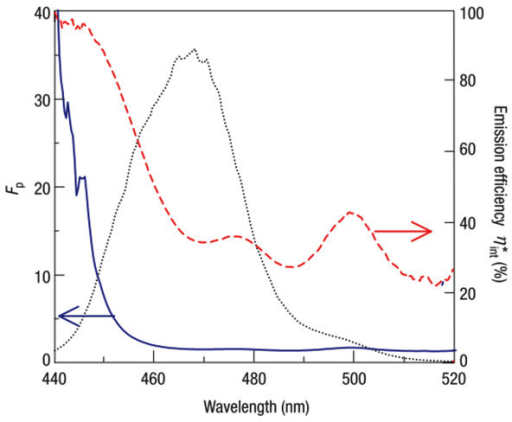 Enhanced emission efficiency, Purcell factor, and PL spectrum of the sample. These are shown as red dashed line, blue solid line, and black dotted line, respectively. Nearly 100% emission efficiency can be obtained at around 440 nm; however, this does not perfectly match the emission peak. Reproduced from [18]. Copyright Nature Publishing Group, 2004.