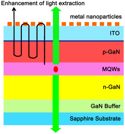 LEE enhancement of a GaN-based LED. Schematic illustration of the structure of an electroluminescent LED in which LEE is enhanced via energy transfer.