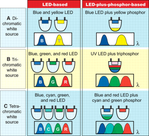 LED-based and LED-plus-phosphor-based approaches for white light sources implemented as di-, tri-, and tetrachromatic sources. The trichromatic approaches can provide a reasonable trade-off between color and luminous source efficiency. Reproduced from [72]. Copyright the American Association for the Advancement of Science, 2005.
