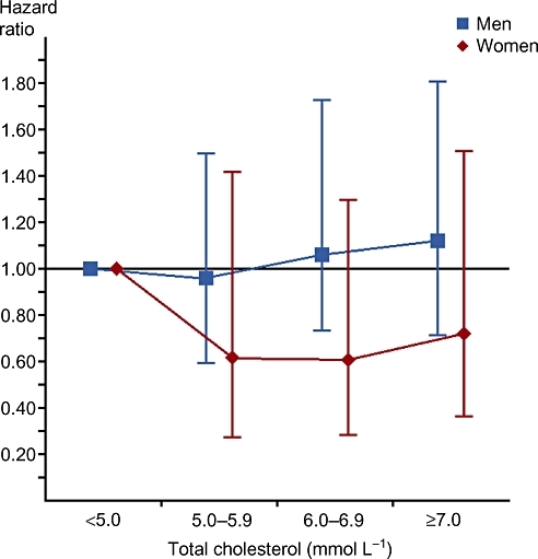 Risk of death from ischaemic heart disease associated with different levels of total cholesterol. Hazard ratios and 95% confidence intervals for men (blue box) and women (red diamond). Adjusted for age, smoking and systolic blood pressure.