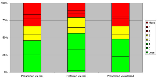 Hours of difference from what was prescribed and what was referred by patients. Graph reporting the hours of difference from what was prescribed and what was referred by patients. In green the best range (0–1 hours difference), in yellow an almost acceptable (2–3 hours difference), in red the not acceptable (4 or more hours of difference). Nearly 45% of patients remained in the range of 1 hour from what was prescribed and 55% based on what they referred.