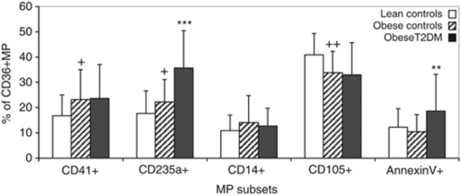 Percentage of CD36+MP derived from specific MP subsets in lean controls, obese controls and obese T2DM individuals. Data expressed as mean and s.ds. +P<0.05, ++P<0.01 vs lean controls; **P<0.001, ***P<0.00001 vs obese controls.