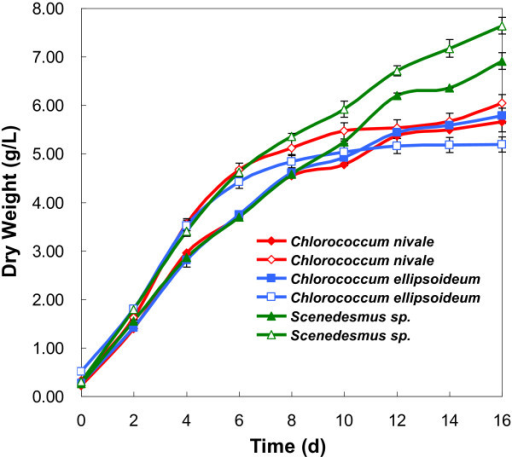 Growth curves of microalgae: fresh medium (filled points); flocculated medium (empty points).