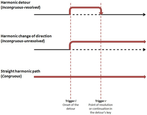 Illustration of the metaphor of harmonic detours, changes of direction and straight paths.