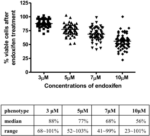 Scatter plot of endoxifen sensitivity in YRI LCLs.X axis represents the 4 treatment concentrations of endoxifen (3, 5, 7 and 10 μM) and Y axis represents percent viable cells 72 hours after drug treatment. The table underneath shows median value and data range at each treatment condition.