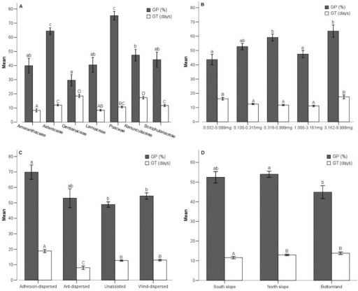 Germination percentage (GP) and mean germination time (GT) in different taxonomic groups.(A) GP and GT of seeds from seven families; (B) GP and GT of seeds from five seed size groups; (C) GP and GT of seeds from four dispersal mode groups; (D) GP and GT of seeds from three habitats. Bars (mean±SE) that do not share a letter represent significantly different values at P<0.05 level (Turkey multiple comparison test). Different lowercase letters and capital letters indicate significant difference of GP and GT, respectively.