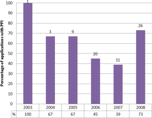 Percentage of outline applications containing patient and public involvement (PPI) details by the year in which the application was made. The number of trials included within each year is indicated at the top of each bar.