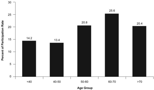 Disease Management Program Participation Rate1, by Age1 A typical population (tranche with n=343) identified from claims data and inclusion and exclusion verified in the recruitment process.SOURCE: Stefan Kottmair, M.D., M.Sc., Christian Frye, M.D., M.P.H., and Dieter J. Ziegenhagen, M.D., Ph.D., ArztPartner almeda.