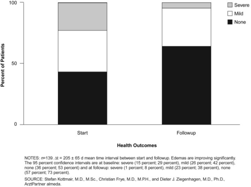 Disease Management Program Health Outcomes: Edemas, by Percent of Patients