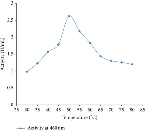 Effect of temperature on peroxidase activity.
