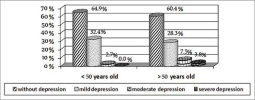The distribution and severity of depression for age in diabetics