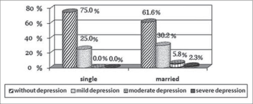 The distribution and severity of depression for marital status in diabetics