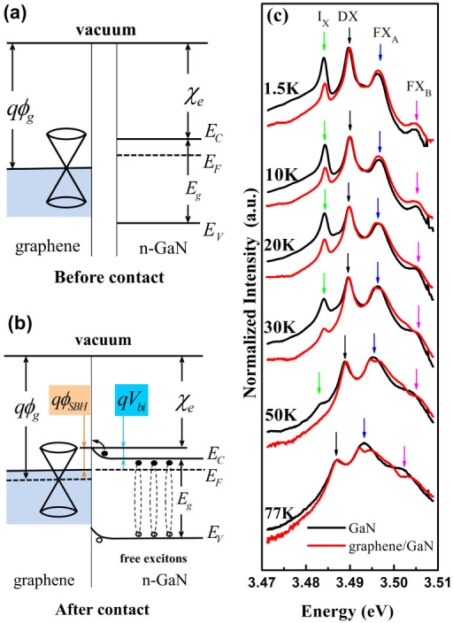 Schematic drawings of energy band structures of graphene and n-type GaN before (a) and after the contacting (b). Temperature-dependent PL spectra of the as-grown GaN (black solid line) and graphene/GaN (red solid line) are depicted in semi-logarithmic scale (c). All spectra are normalized at DX peak intensity. DX, Ix, FXA, and FXB lines can be well resolved and indicated by different color vertical arrows.