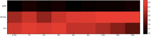 Heatmap of Zebrafish glucose-related immune proteins with statistically significant interactions in the adhesion stage. The heatmap of the listed proteins in table 5 shows the expression levels of the time-course microarray data with nine times.