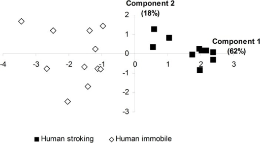 Distribution of the 8-week-old tested lambs on the two components of the PCA.Lambs were exposed to human stroking (n = 11) or just motionless human presence (n = 11) in the 8-min phase.