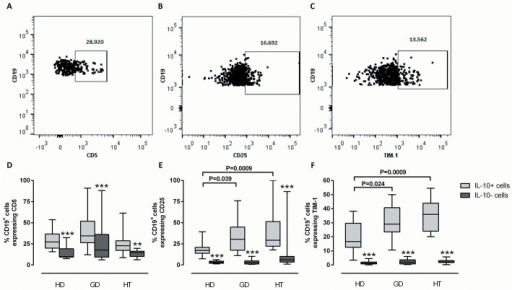 Frequencies of IL-10+ B cells expressing CD5, CD25 and TIM-1.PBMCs from healthy donors (HD; N = 12), patients with Graves' disease (GD; N = 12) or patients with Hashimoto's thyroiditis (HT; N = 12) were stimulated with PMA/ionomycin and stained with antibodies against CD19, IL-10, CD5, CD25, and TIM-1. The proportion of (A) CD5+, (B) CD25+ and (C) TIM-1+ cells within the IL-10+CD19+ B cell subset was analyzed. The frequencies of IL-10+ B cells (light grey) and the remaining B cells (IL-10-; dark grey) expressing (D) CD5, (E) CD25 and (F) TIM-1 are shown for each donor category. The box plots indicate median, interquartile range (box) and range (whiskers). Brackets show differences between groups with the corresponding raw P-values (Mann-Whitney U test). ** P<0.01; *** P<0.001 between IL-10+ cells and IL-10- B cells within each group (Wilcoxon matched-pairs signed rank test).