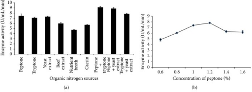 The production of amylase by Bacillus subtilis BI19 in shake flask fermentation. (a) Effect of different organic nitrogen sources and (b) effect of different concentrations of peptone.