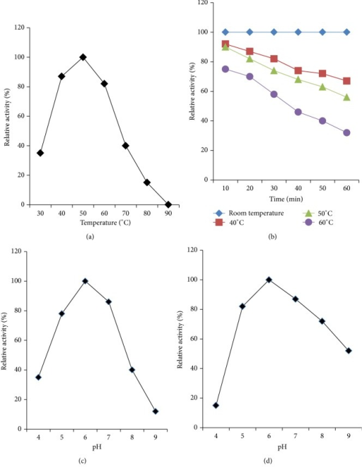 Partial characterization of crude amylase. (a) Effect of temperature on activity of crude amylase. (b) Effect of temperature on stability of crude amylase. (c) Effect of pH on activity of crude amylase. (d) Effect of pH on stability of crude amylase.