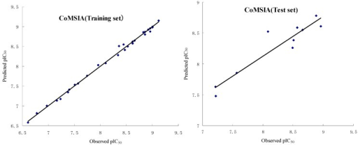 Plots of observed vs. predicted activities of the training set and test set molecules from CoMSIA analysis.