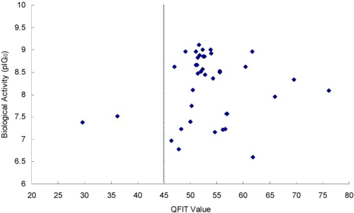 Plots of QFIT values vs. biological activity (pIC50 values) of 39 inhibitors.