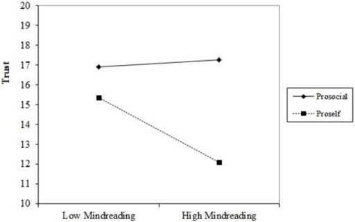 Plots of slopes for the interaction between mindreading and social value orientation (prosocial or proself) on trust, using sex and age as control variables. In the Plot, low mindreading is set at −1 standard deviation from the mean and high mindreading at +1 standard deviation.
