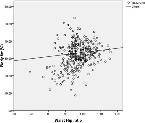 Association of waist-hip ratio with body fat percentage. (P <0.001 spearman correlation co-efficient rs = 0.31).