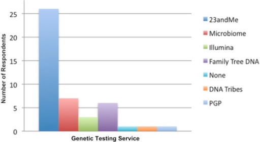 Genetic testing services used by study participants.