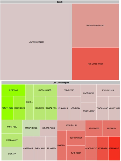 Two-level treemap prototype visualization of genetic variants. The top screen is the landing page for the visualization, whereas the bottom screen shows what happens when a higher-level rectangle is clicked on. Red represents pathogenic impact. Green represents protective impact.