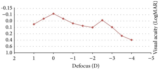 Mean binocular defocus curve at 3 months after surgery in the analysed sample.