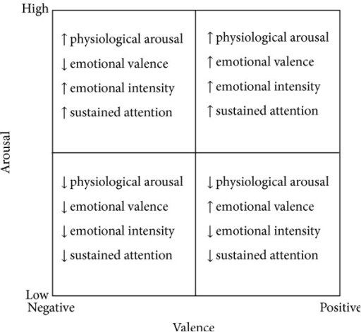 The affective space, defined by the dimensions valence and arousal, based on Lang [10] and the physiological activation in central or peripheral nervous system.
