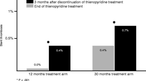 DAPT study [24]: risk of stent thrombosis in patients treated for 12 and 30 months during the 3 months after discontinuation of thienopyridine treatment