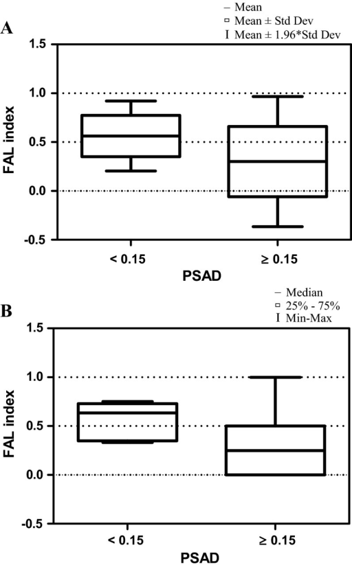 Box-and-whisker plot, representing the a mean and b median FAL index values for the PSAD in prostate cancer