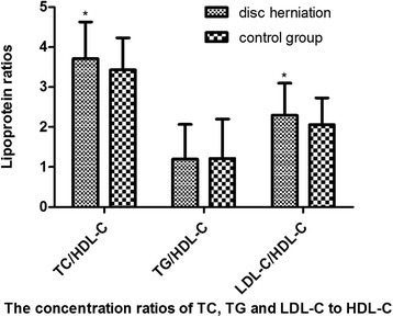 Lipoprotein ratios in two groups. The ratios of TC/HDL-C and LDL-C/HDL-C were significantly higher in the disc herniation group compared to the control group, *p < 0.001