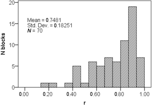 Distribution of the effect-size measure r in successful blocks.