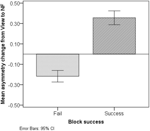 Asymmetry change from View to NF in non-successful and successful blocks. Successful blocks are characterized with a marked asymmetry increase during NF, while non-successful ones are characterized with a slight decrease.