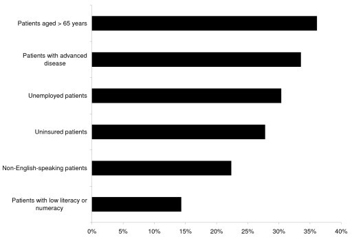 Proportion of respondents very likely to enroll patients in cinical research by patient characteristics.