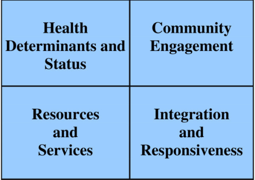 Four quadrants of the ICES balanced scorecard for public health.